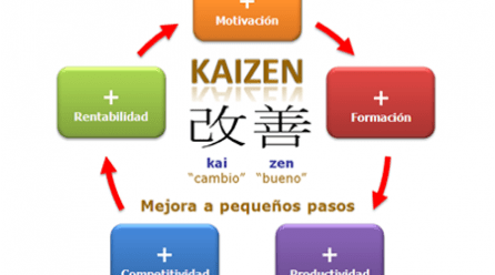 El método Kaizen, una técnica japonesa para vencer la pereza